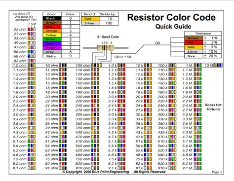 capacitor and resistor color codes outreach initiatives next project