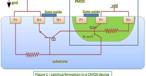 vlsi layout problem latchup and its prevention in cmos devices