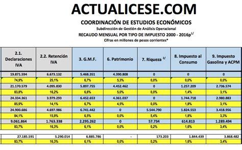 tabla de retencion en la fuente dian 2016 colombia tabla de vencimiento retencion fuente dian 2016