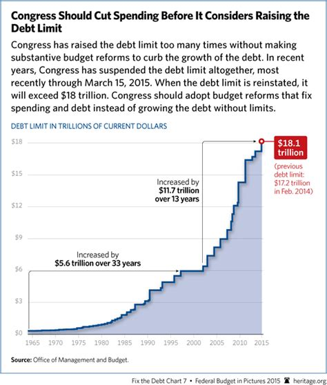 History Of The Debt Ceiling by Just A Friendly Reminder About Uncontrolled Debt The