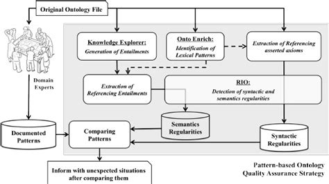 pattern language ontology the pattern based quality assurance workflow qaw for an