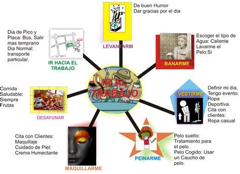 imagenes mentales integradoras 5 mapas conceptuales y mentales