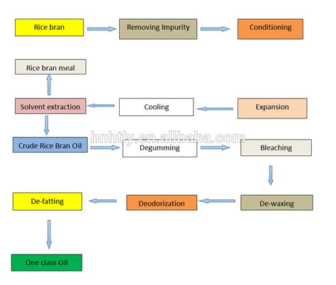 rice flowchart lower acid value rice bran cooking production line