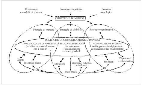 piano di comunicazione interna la comunicazione d impresa un paradosso e tre storie