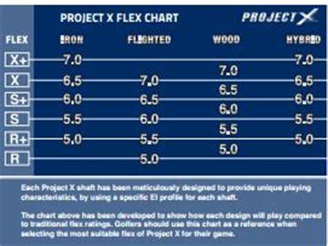 project x swing speed chart driver shaft stiffness