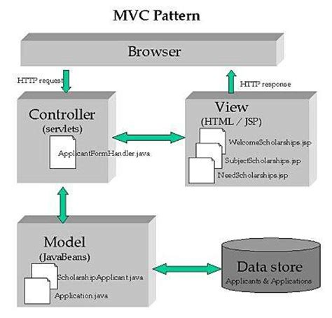 mvc pattern web application exle scholarship applications
