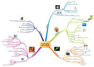 selecting the right business strategy mind map biggerplate