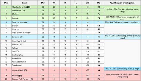 epl table highlights rediscovering the english premier league table