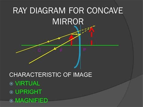 converging mirror diagram light ppt