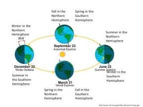 moon and earth cycles teach