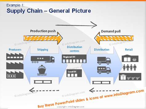 diagram of supply chain supply chain strategy termstool
