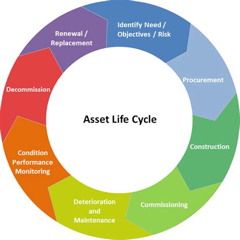 Asset Management Design Systems Inc Mechanical Engineering Services