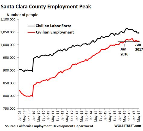 Santa Clara Mba Placement by These Trends In Silicon Valley San Francisco Bay Area