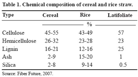 Rice Table Chemistry by Bioline International Official Site Site Up Dated Regularly