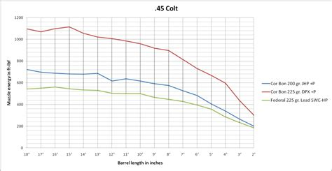 by the inch 357 mag ballistics hunting with 4 quot 45lc vs 5 quot 44 mag carolina shooters club
