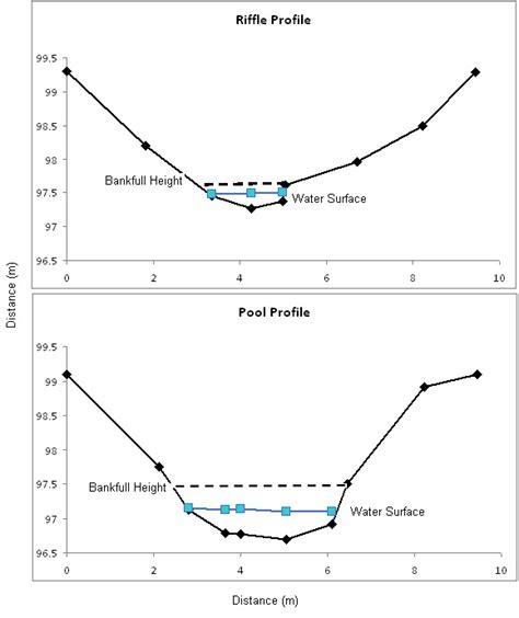 cross sectional profile portfolio stream habitat management 2010 tim lane