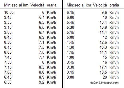 0 5 km to m 0 5 kilometers to meters conversion come calcolare la velocit 224 in km all ora partendo dai