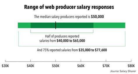 journo salary sharer how much do web producers make
