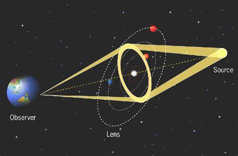 len quasar mrs flynt s wiki page gravitational lensing or microlensing