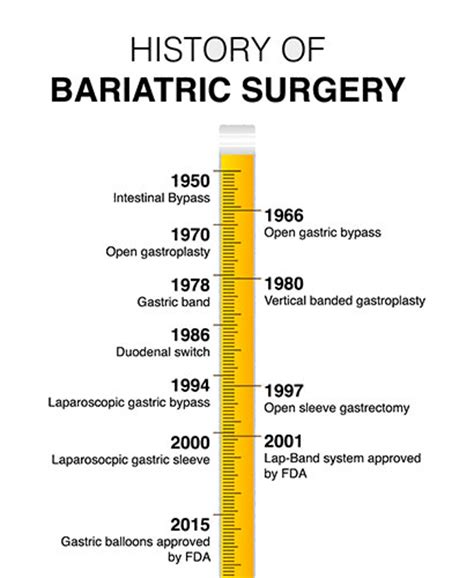 bariatric surgery timeline obesity coverage