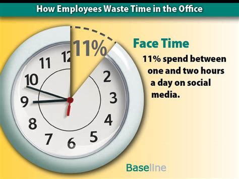 Time Waster Time by How Employees Waste Time In The Office