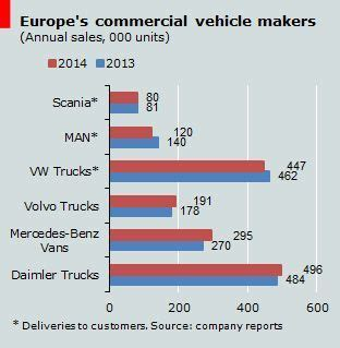 europe cv sles europe s truckmakers speed ahead