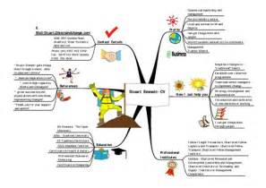 Curriculum Vitae Social Work by 26 Awesome Resume Mind Map Examples Jobmob