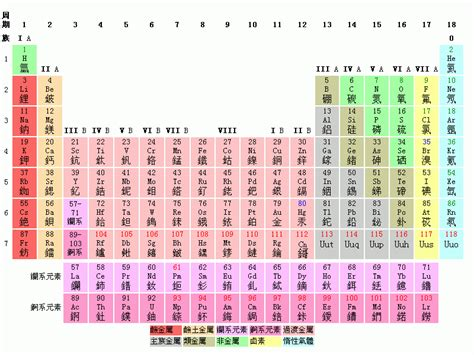 At On Periodic Table by