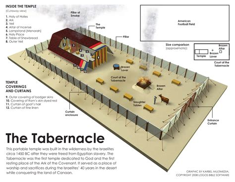 diagram of tabernacle in exodus the shadows of the tabernacle of god youth for u s a