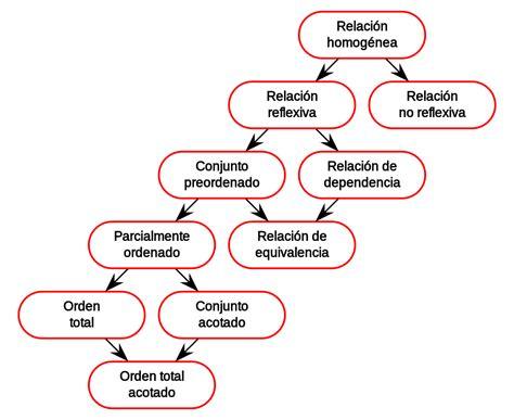 llevar cadenas en ingles relaci 243 n de equivalencia wikipedia la enciclopedia libre