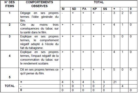 Grille D Observation Comportementale by 3 1 Presentation Et Analyse Des Resultats