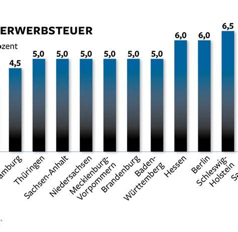 hauskauf in deutschland bis 6 5 prozent grunderwerbsteuer macht hauskauf teuer welt