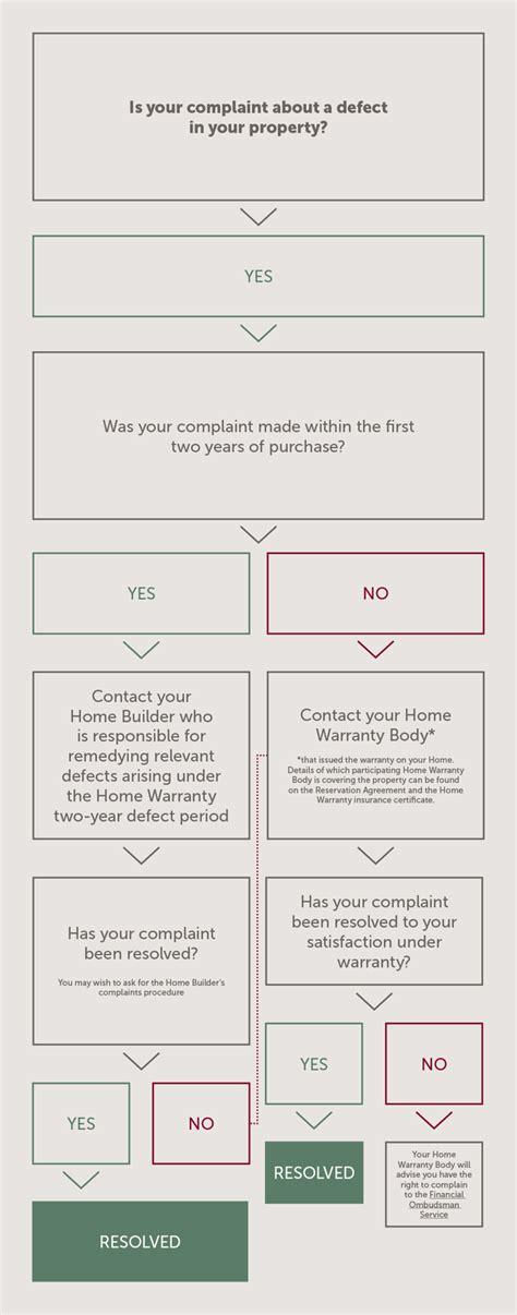 Complaint Letter House Defects complaints summary consumer code