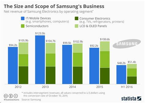 chart  size  scope  samsungs business statista