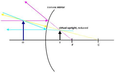 diagram for a convex mirror image gallery diverging mirror