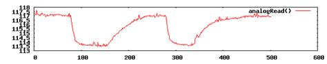 4148 diode temperature sensor brainwagon 187 using a 1n4148 diode as temperature sensor