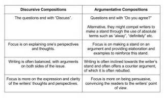Discursive Essays Exles by Writing Discursive Compositions Secondary Level Part 1 Differences Between Discursive And