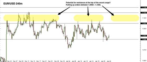 what is the range of resistor forex trade idea eur usd range resistance