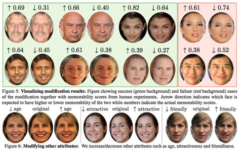 what face shape ages best this algorithm can make pictures of your face more memorable
