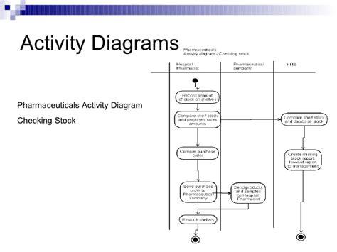 credit card processing use diagram activity diagram for credit card processing system choice