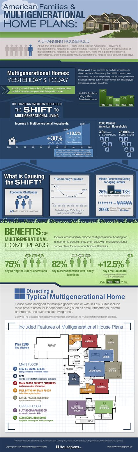 houseplans co american families multigenerational home plans infographic