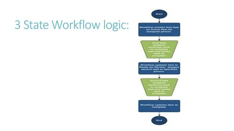 workflow state sharepoint workflow project management