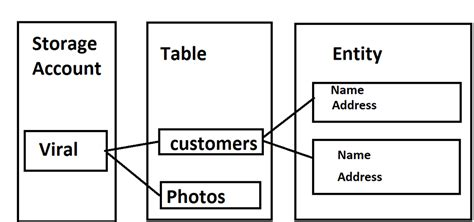 azure table storage pricing azure table storage pricing elcho table