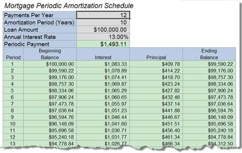 amortization table with payments monthly payment amortization table