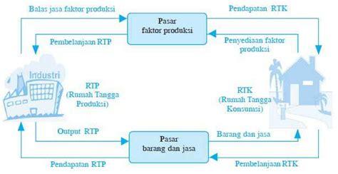 peran rumah tangga konsumen produsen  pemerintah