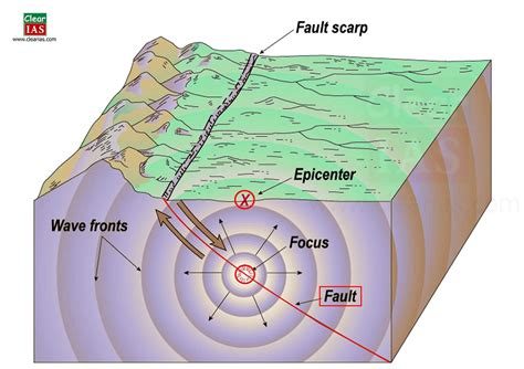 seismic diagram earthquake focus search engine at search