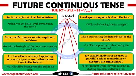 pattern of future perfect continuous tense future continuous tense english study page