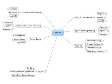 mindmanager notes scrum agile software development mind map biggerplate