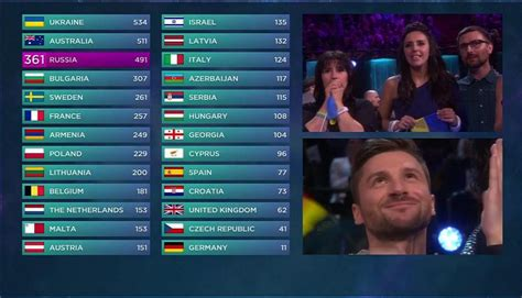 eurovision song contest tabelle eurovision song contest 2016 vincere come fare