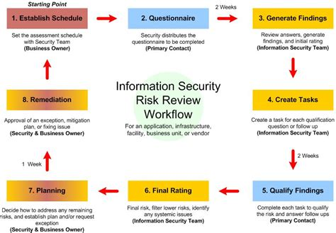 review workflow ossie org publications